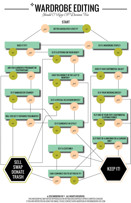 Wardrobe-Editing-Decision-Tree